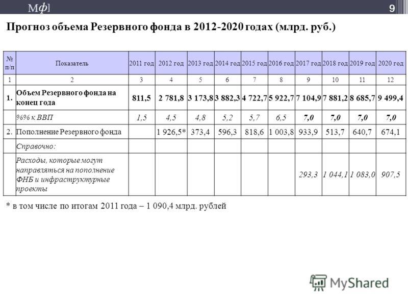 М ] ф М ] ф 9 Прогноз объема Резервного фонда в 2012-2020 годах (млрд. руб.) 9 п/п Показатель2011 год2012 год2013 год2014 год2015 год2016 год2017 год2018 год2019 год2020 год 123456789101112 1. Объем Резервного фонда на конец года 811,52 781,83 173,83