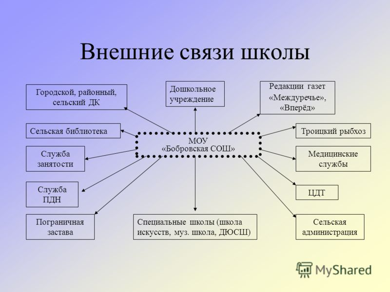 Воспитательная Система В Школе Презентация