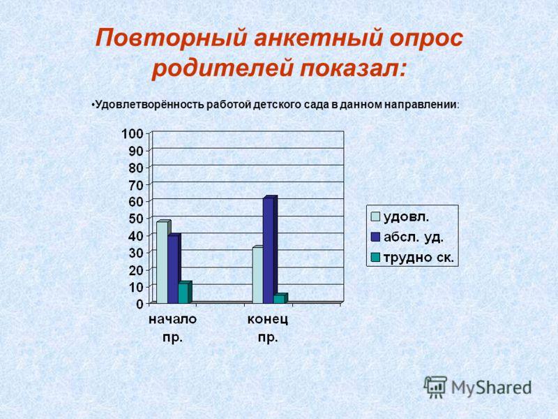 Результаты диагностики знаний детей по ПДД