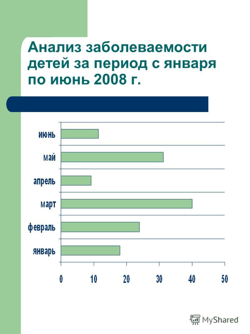 Анализ заболеваемости детей за период с января по июнь 2008 г.