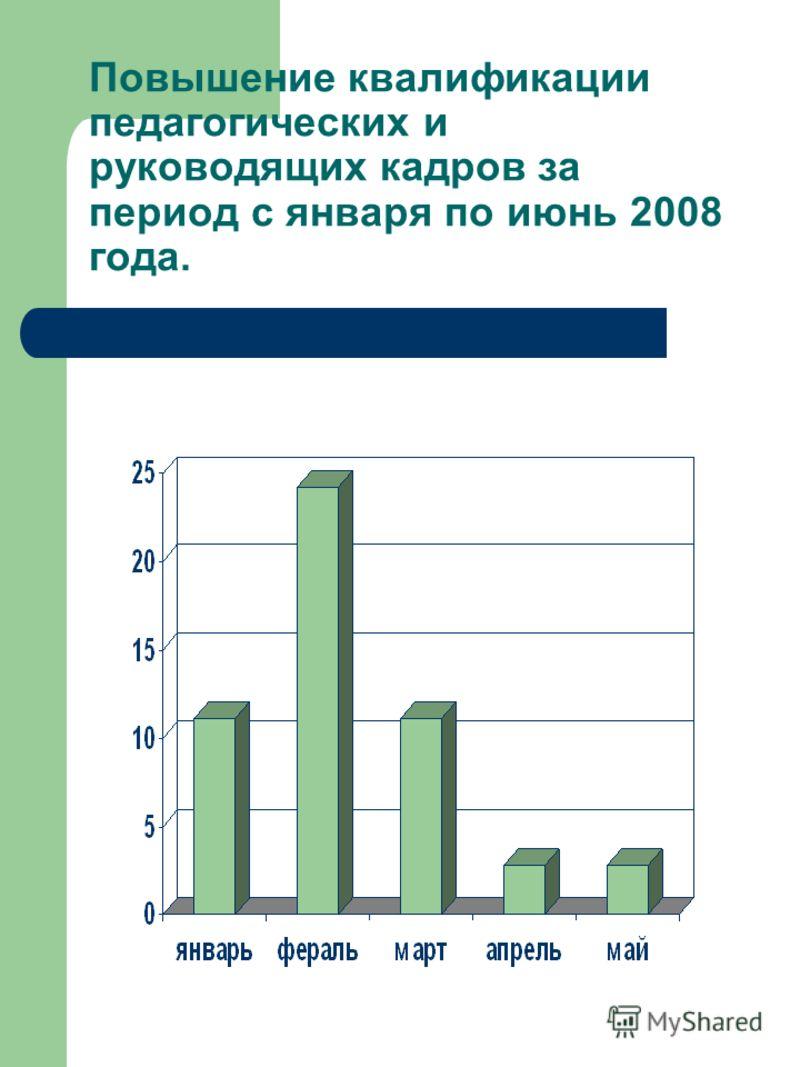 Повышение квалификации педагогических и руководящих кадров за период с января по июнь 2008 года.