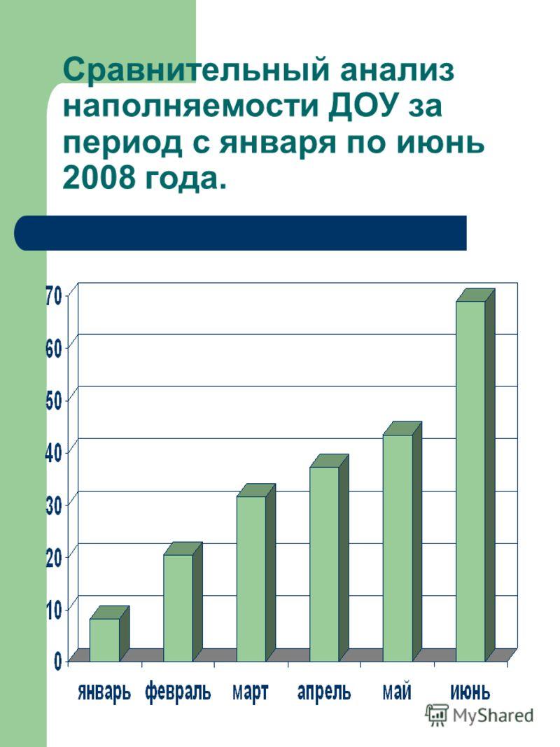 Сравнительный анализ наполняемости ДОУ за период с января по июнь 2008 года.