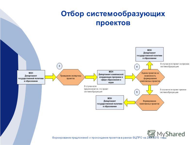 Отбор системообразующих проектов Формирование предложений и прохождение проектов в рамках ФЦПРО на 2006-2010 годы