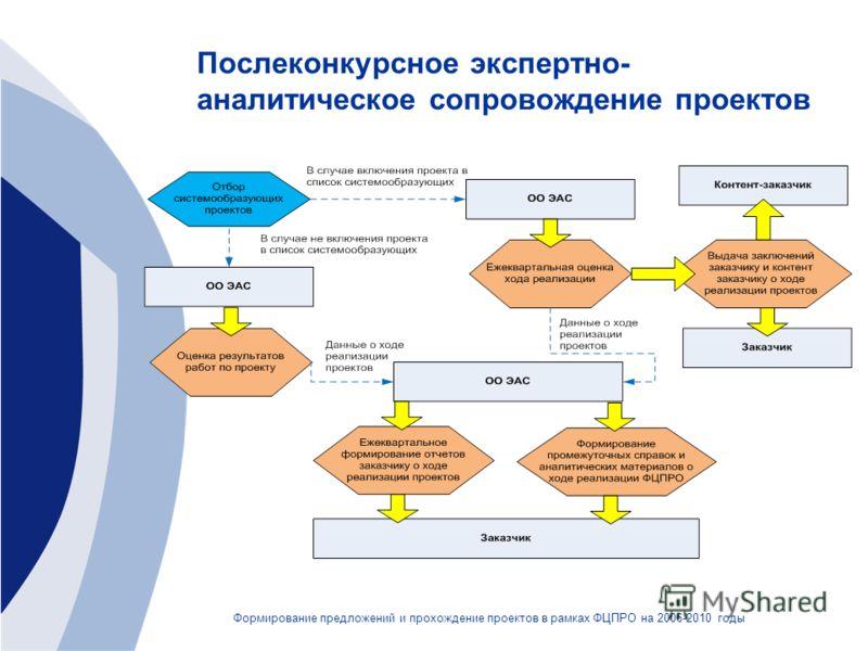 Послеконкурсное экспертно- аналитическое сопровождение проектов Формирование предложений и прохождение проектов в рамках ФЦПРО на 2006-2010 годы