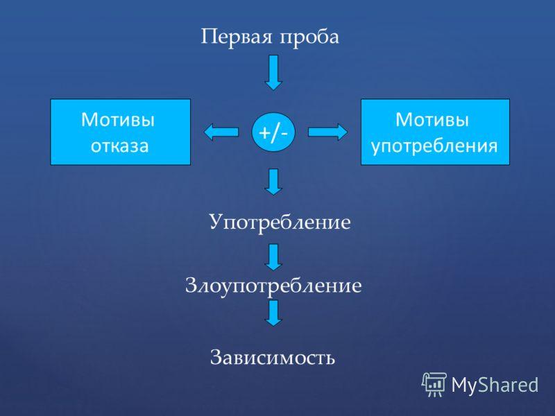 Первая проба +/- Мотивы отказа Мотивы употребления Употребление Злоупотребление Зависимость