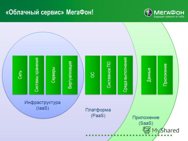 «Облачный сервис» МегаФон! Приложение Данные Среда выполнения Системное ПО ОС Виртуализация Серверы Системы хранения Сеть Инфраструктура (IaaS) Платформа (PaaS) Приложение (SaaS)