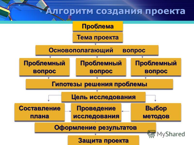 Общепедагогические технологии 1 Технология проблемного обучения 2Исследовательская технология и метод проектов технология и метод проектов 3 Кейс-технология 4 ИКТ
