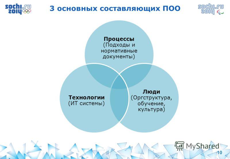 10 3 основных составляющих ПОО Процессы (Подходы и нормативные документы) Люди (Оргструктура, обучение, культура) Технологии (ИТ системы)