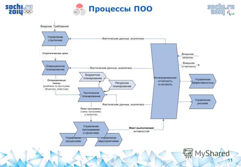 11 Процессы ПОО Процессы (Подходы и нормативные документы) Люди (Оргструктура, обучение, культура) Технологии (ИТ системы)