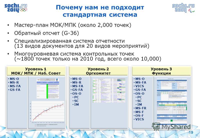 19 Почему нам не подходит стандартная система Мастер-план МОК/МПК (около 2,000 точек) Обратный отсчет (G-36) Специализированная система отчетности (13 видов документов для 20 видов мероприятий) Многоуровневая система контрольных точек (~1800 точек то