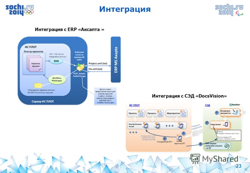 23 Интеграция Интеграция с СЭД «DocsVision» Интеграция с ERP «Аксапта »
