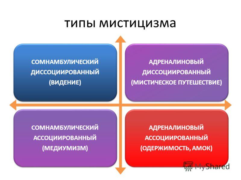 типы мистицизма СОМНАМБУЛИЧЕСКИЙ ДИССОЦИИРОВАННЫЙ (ВИДЕНИЕ) АДРЕНАЛИНОВЫЙ ДИССОЦИИРОВАННЫЙ (МИСТИЧЕСКОЕ ПУТЕШЕСТВИЕ) СОМНАМБУЛИЧЕСКИЙ АССОЦИИРОВАННЫЙ (МЕДИУМИЗМ) АДРЕНАЛИНОВЫЙ АССОЦИИРОВАННЫЙ (ОДЕРЖИМОСТЬ, АМОК)