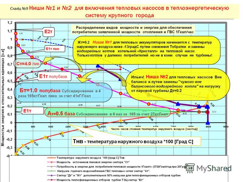 Слайд 9 Ниши 1 и 2 для включения тепловых насосов в теплоэнергетическую систему крупного города 9