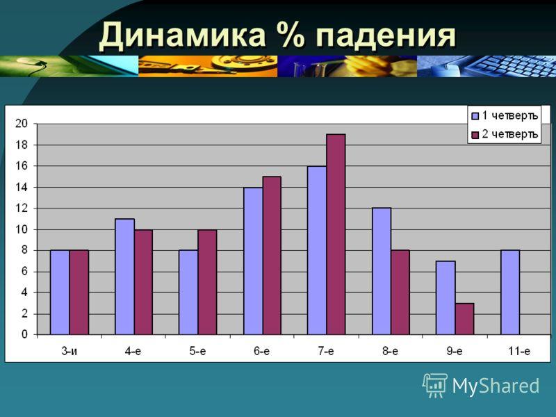 Динамика % падения