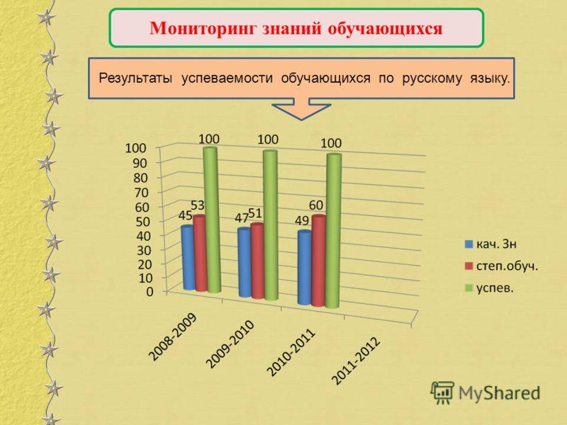 Мониторинг знаний обучающихся Результаты успеваемости обучающихся по русскому языку.