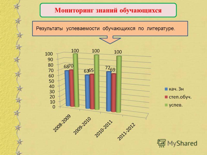 Мониторинг знаний обучающихся Результаты успеваемости обучающихся по литературе.