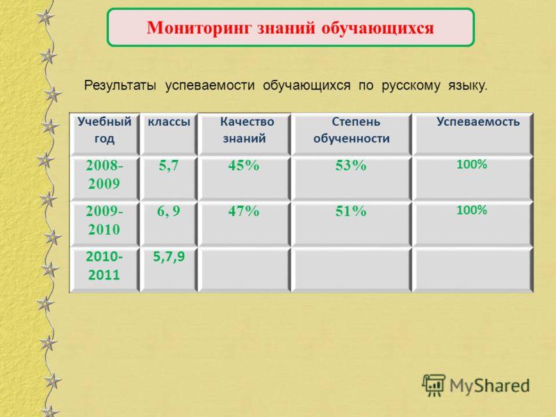 Мониторинг знаний обучающихся Результаты успеваемости обучающихся по русскому языку. Учебный год классы Качество знаний Степень обученности Успеваемость 2008- 2009 5,745%53% 100% 2009- 2010 6, 947%51% 100% 2010- 2011 5,7,9