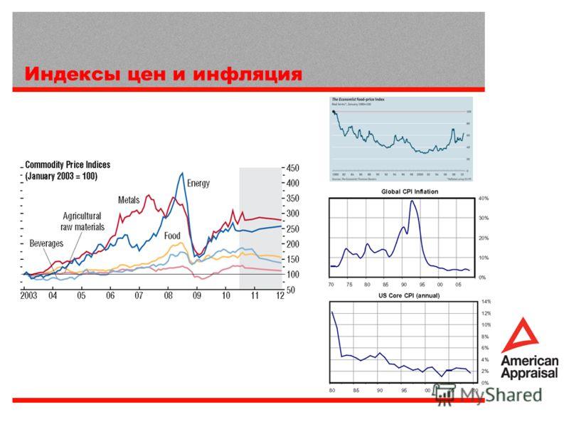 Индексы цен и инфляция