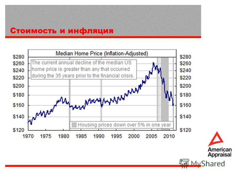 Стоимость и инфляция