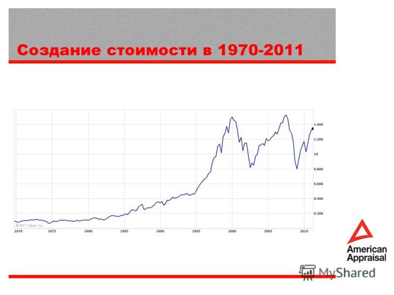 Создание стоимости в 1970-2011
