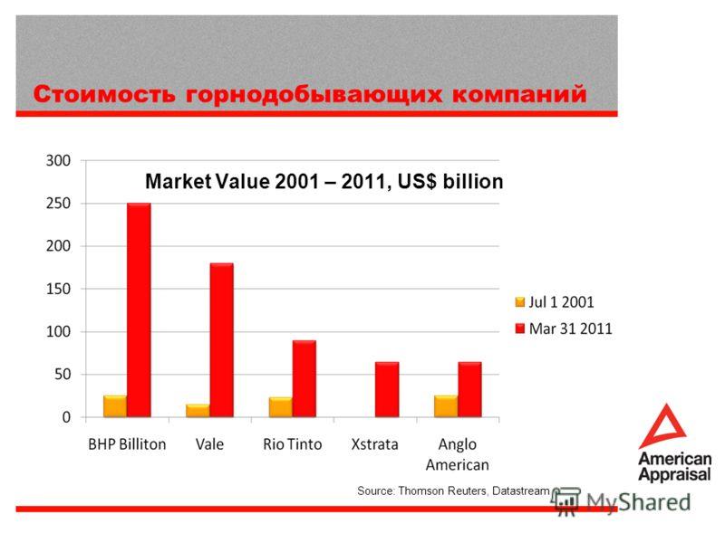 Market Value 2001 – 2011, US$ billion Source: Thomson Reuters, Datastream Стоимость горнодобывающих компаний