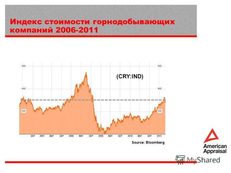 Индекс стоимости горнодобывающих компаний 2006-2011 Source: Bloomberg (CRY:IND)