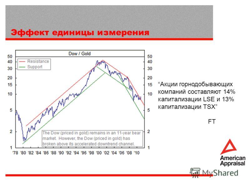Эффект единицы измерения Акции горнодобывающих компаний составляют 14% капитализации LSE и 13% капитализации TSХ FT