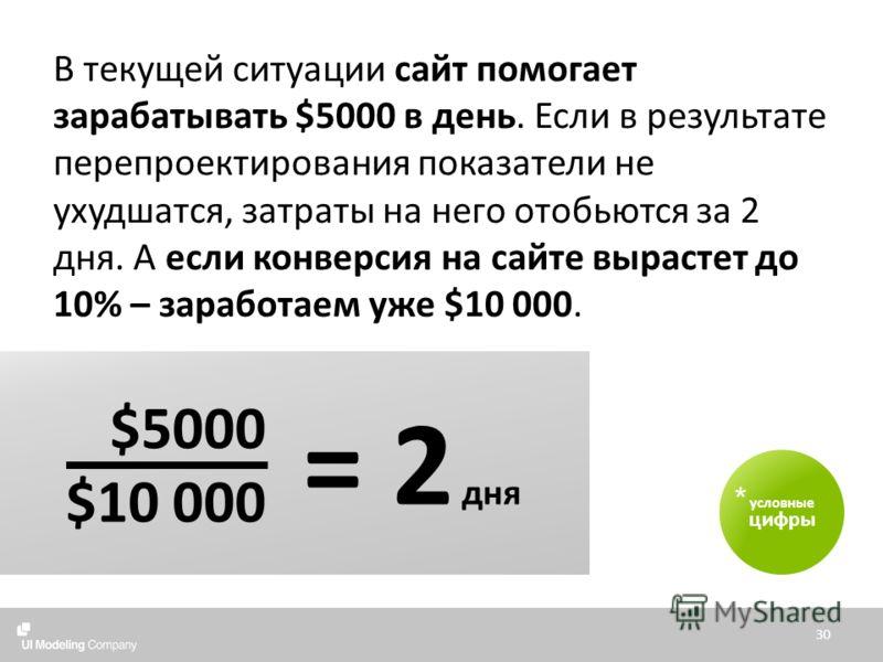 В текущей ситуации сайт помогает зарабатывать $5000 в день. Если в результате перепроектирования показатели не ухудшатся, затраты на него отобьются за 2 дня. А если конверсия на сайте вырастет до 10% – заработаем уже $10 000. 30 условные цифры * = 2