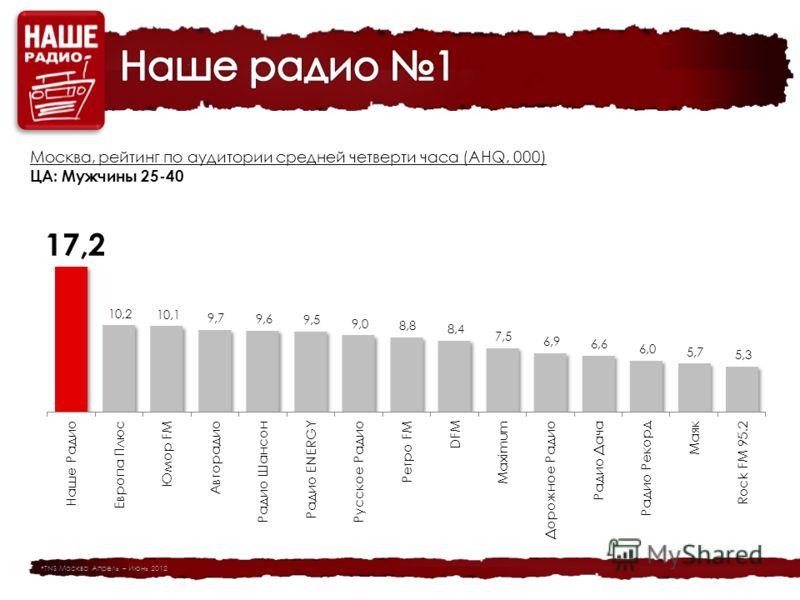 Москва, рейтинг по аудитории средней четверти часа (AHQ, 000) ЦА: Мужчины 25-40 *TNS Москва Апрель – Июнь 2012