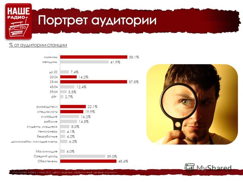 % от аудитории станции *TNS Москва Апрель – Июнь 2012, цветом выделены аффинитивные целевые аудитории