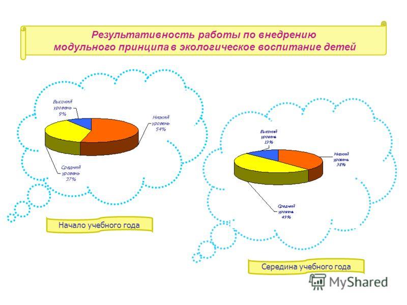 Результативность работы по внедрению модульного принципа в экологическое воспитание детей Начало учебного года Середина учебного года