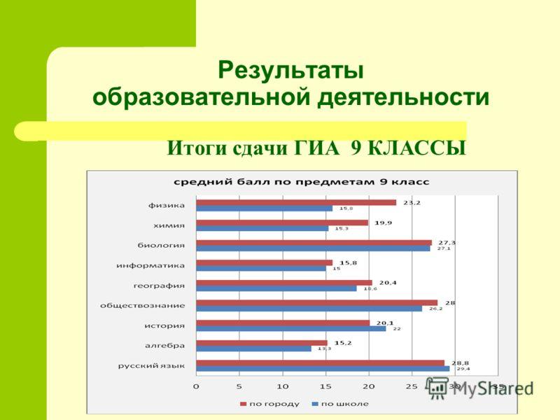 Результаты образовательной деятельности Итоги сдачи ГИА 9 КЛАССЫ