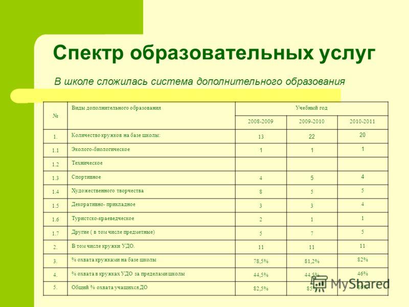 В школе сложилась система дополнительного образования Виды дополнительного образованияУчебный год 2008-20092009-20102010-2011 1. Количество кружков на базе школы: 13 22 20 1.1 Эколого-биологическое 11 1 1.2 Техническое 1.3 Спортивное 4 5 4 1.4 Художе