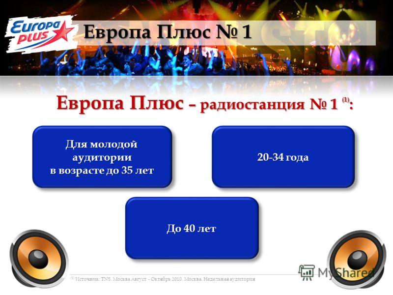 Европа Плюс 1 Европа Плюс – радиостанция 1 (1) : Для молодой аудитории в возрасте до 35 лет Для молодой аудитории в возрасте до 35 лет 20-34 года До 40 лет (1) Источник: TNS. Москва Август - Октябрь 2010. Москва. Недельная аудитория