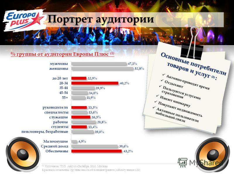 Портрет аудитории (1) Источник: TNS Август-Октябрь 2010. Москва Красным отмечены группы высокой концентрации (Affinity выше 120) % группы от аудитории Европы Плюс (1) Основные потребители товаров и услуг (2) : Активно проводят время Отдыхают Пользуют
