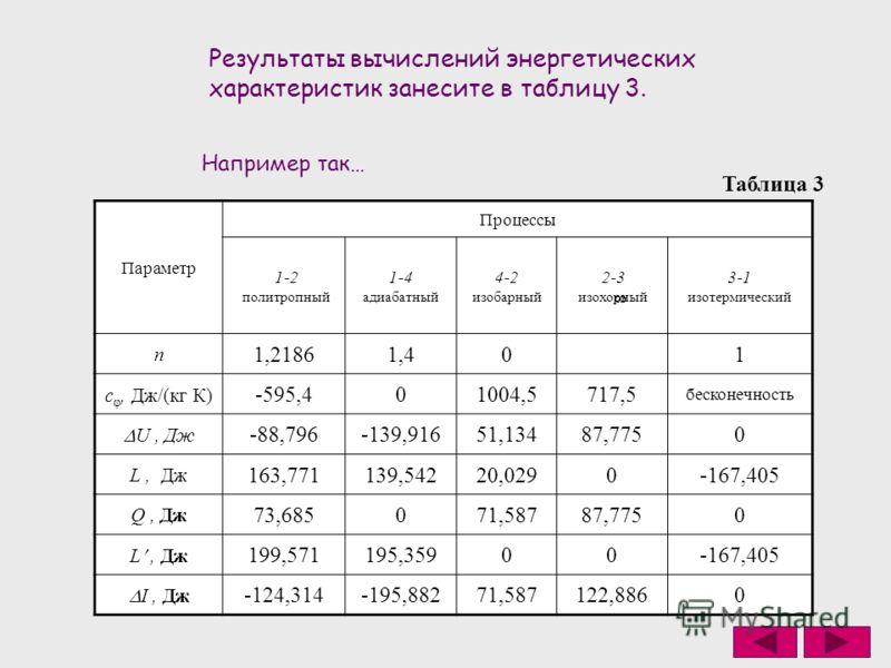 Результаты вычислений энергетических характеристик занесите в таблицу 3. Таблица 3 Параметр Процессы 1-2 политропный 1-4 адиабатный 4-2 изобарный 2-3 изохорный 3-1 изотермический n 1,21861,401 c φ, Дж/(кг К) -595,401004,5717,5 бесконечность U, Дж -88