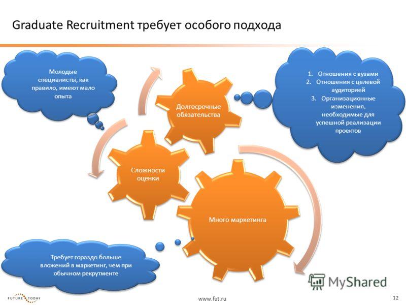 www.fut.ru 12 Graduate Recruitment требует особого подхода Много маркетинга Сложности оценки Долгосрочные обязательства Требует гораздо больше вложений в маркетинг, чем при обычном рекрутменте Молодые специалисты, как правило, имеют мало опыта 1.Отно
