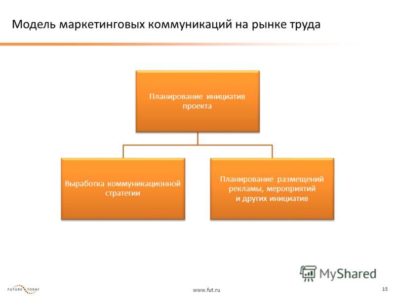 www.fut.ru 15 Модель маркетинговых коммуникаций на рынке труда Планирование инициатив проекта Выработка коммуникационной стратегии Планирование размещений рекламы, мероприятий и других инициатив
