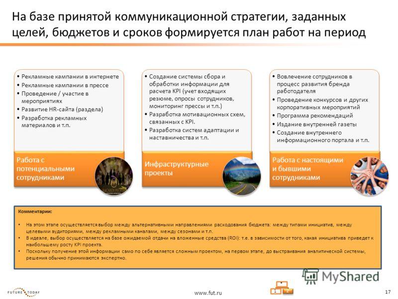 www.fut.ru 17 На базе принятой коммуникационной стратегии, заданных целей, бюджетов и сроков формируется план работ на период Рекламные кампании в интернете Рекламные кампании в прессе Проведение / участие в мероприятиях Развитие HR-сайта (раздела) Р