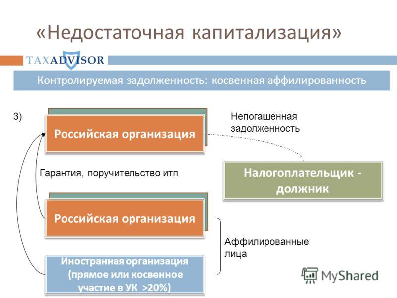 « Недостаточная капитализация » Лизингополучатель ( Банк ) Российская организация Налогоплательщик - должник Аффилированные лица Иностранная организация ( прямое или косвенное участие в УК >20%) 3) Российская организация Гарантия, поручительство итп