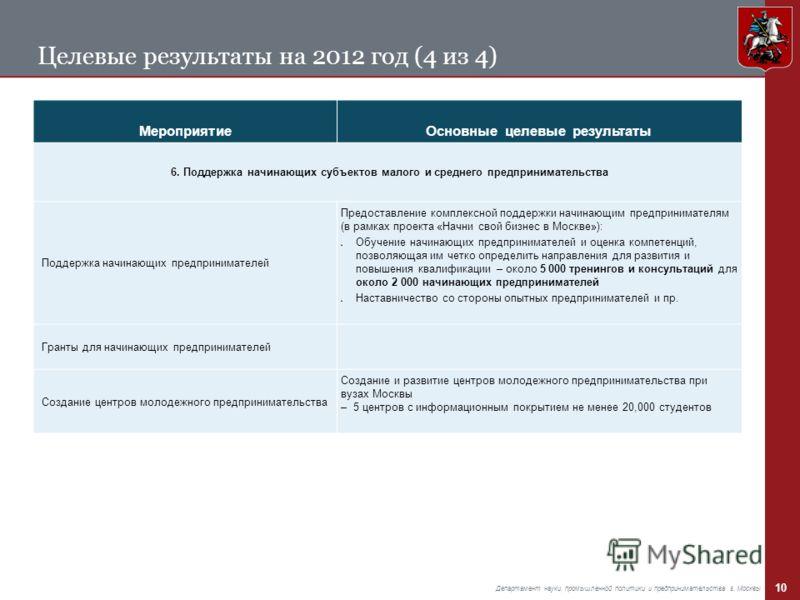 10 Департамент науки, промышленной политики и предпринимательства г. Москвы Целевые результаты на 2012 год (4 из 4) МероприятиеОсновные целевые результаты 6. Поддержка начинающих субъектов малого и среднего предпринимательства Поддержка начинающих пр