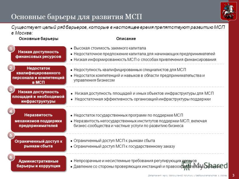 3 Департамент науки, промышленной политики и предпринимательства г. Москвы Основные барьеры для развития МСП Существует целый ряд барьеров, которые в настоящее время препятствуют развитию МСП в Москве: Основные барьеры Низкая доступность финансовых р