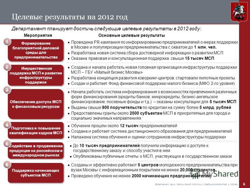 6 Департамент науки, промышленной политики и предпринимательства г. Москвы Целевые результаты на 2012 год Департамент планирует достичь следующие целевые результаты в 2012 году: Мероприятия Формирование благоприятной деловой среды для предприниматель