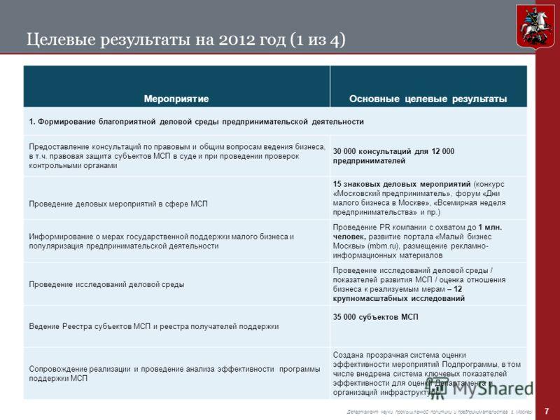 7 Департамент науки, промышленной политики и предпринимательства г. Москвы Целевые результаты на 2012 год (1 из 4) МероприятиеОсновные целевые результаты 1. Формирование благоприятной деловой среды предпринимательской деятельности Предоставление конс
