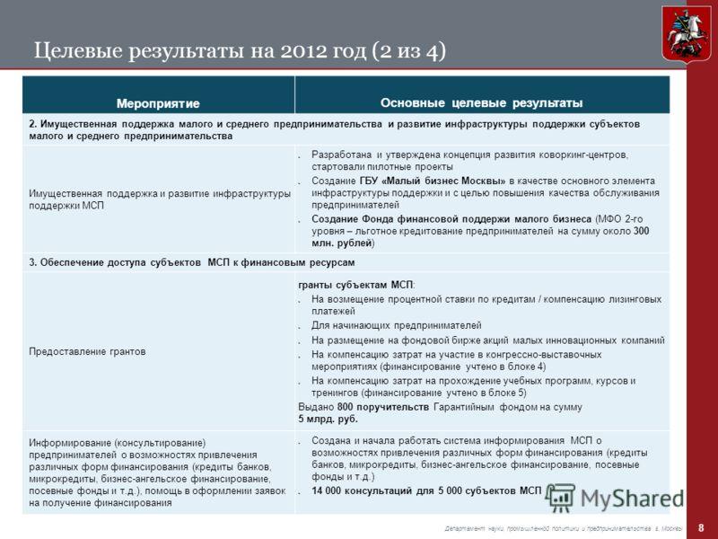 8 Департамент науки, промышленной политики и предпринимательства г. Москвы Целевые результаты на 2012 год (2 из 4) МероприятиеОсновные целевые результаты 2. Имущественная поддержка малого и среднего предпринимательства и развитие инфраструктуры подде