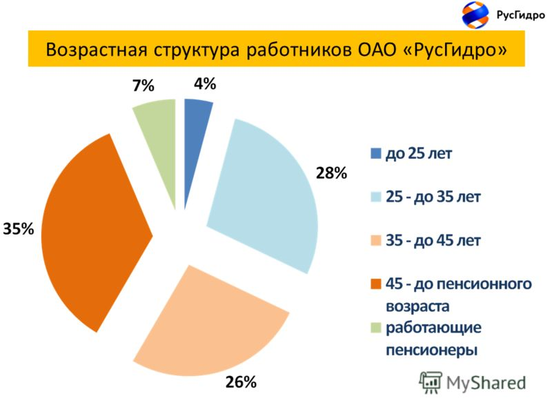 Возрастная структура работников ОАО «РусГидро»