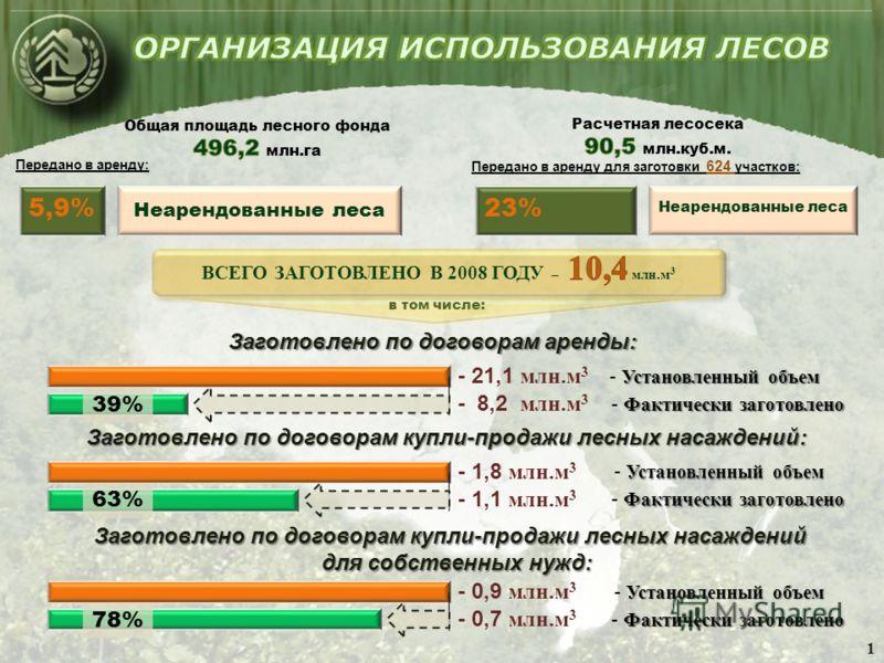 5,9% Неарендованные леса Передано в аренду: 23% Неарендованные леса Передано в аренду для заготовки 624 участков: в том числе: Заготовлено по договорам аренды: Установленный объем - Установленный объем Фактически заготовлено - Фактически заготовлено