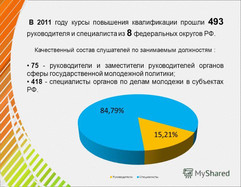 В 2011 году курсы повышения квалификации прошли 493 руководителя и специалиста из 8 федеральных округов РФ. Качественный состав слушателей по занимаемым должностям : 75 - руководители и заместители руководителей органов сферы государственной молодежн
