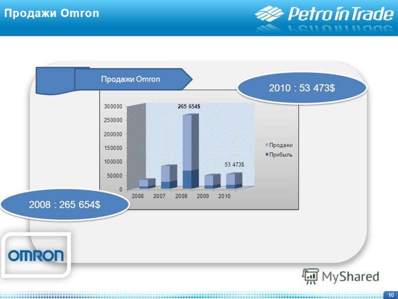 10 2010 : 53 473$ 2008 : 265 654$ Продажи Omron