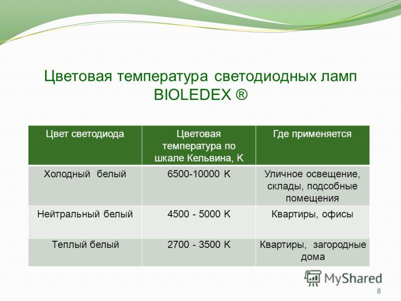 Рекламные (промо) материалы Bioledex ® 7